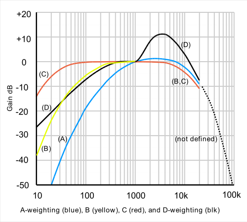 dB Weighting Curves