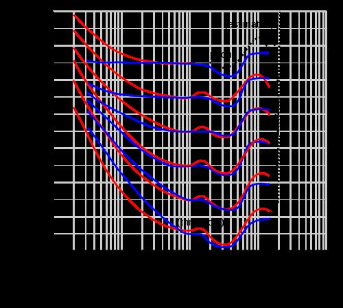Fletcher-Munson and Equal-Loudness contours.